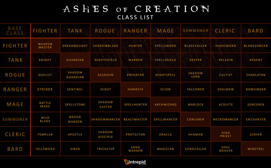 Ashes_of_Creation_Class_List.jpg
