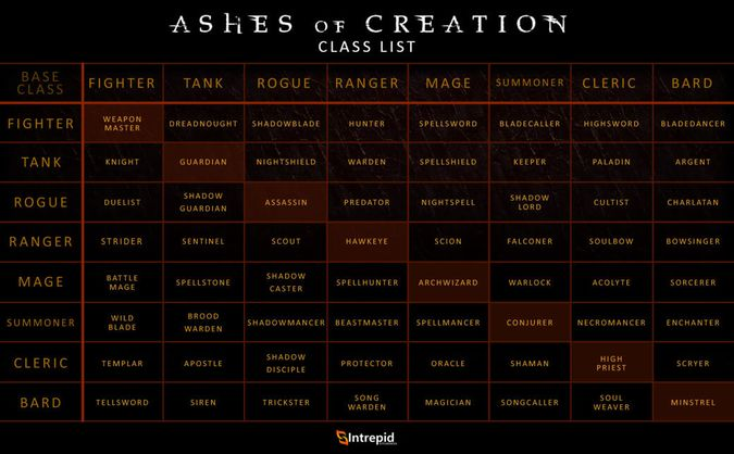 675px-Ashes_of_Creation_Class_List.jpg
